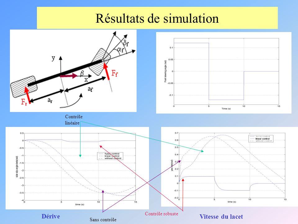 Résultats de simulation Dérive Vitesse du lacet Contrôle robuste Contrôle linéaire Sans contrôle