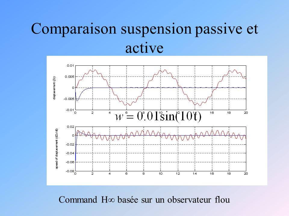 Comparaison suspension passive et active Command H basée sur un observateur flou