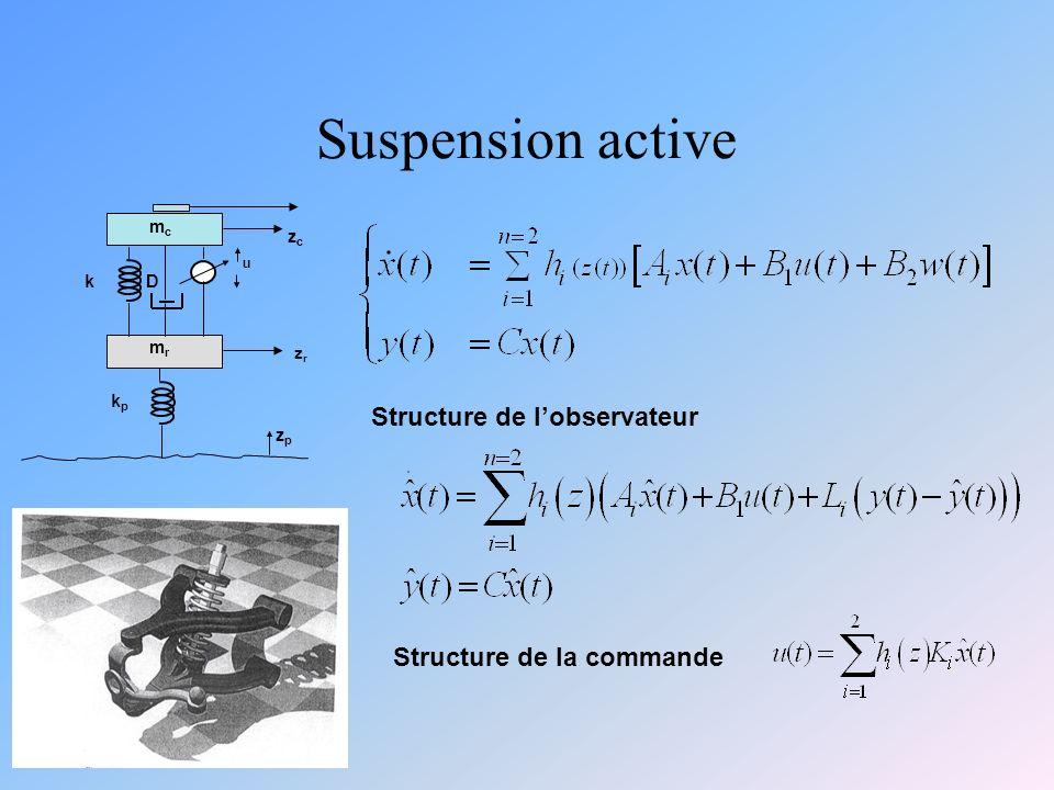 Suspension active D u kpkp zrzr zpzp mrmr mcmc zczc k Structure de lobservateur Structure de la commande
