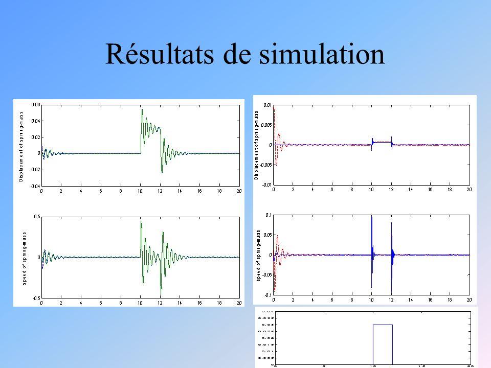 Résultats de simulation