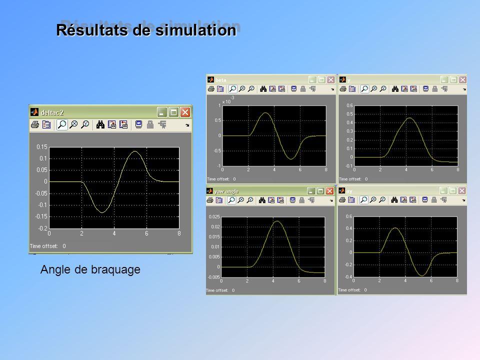 Résultats de simulation Angle de braquage