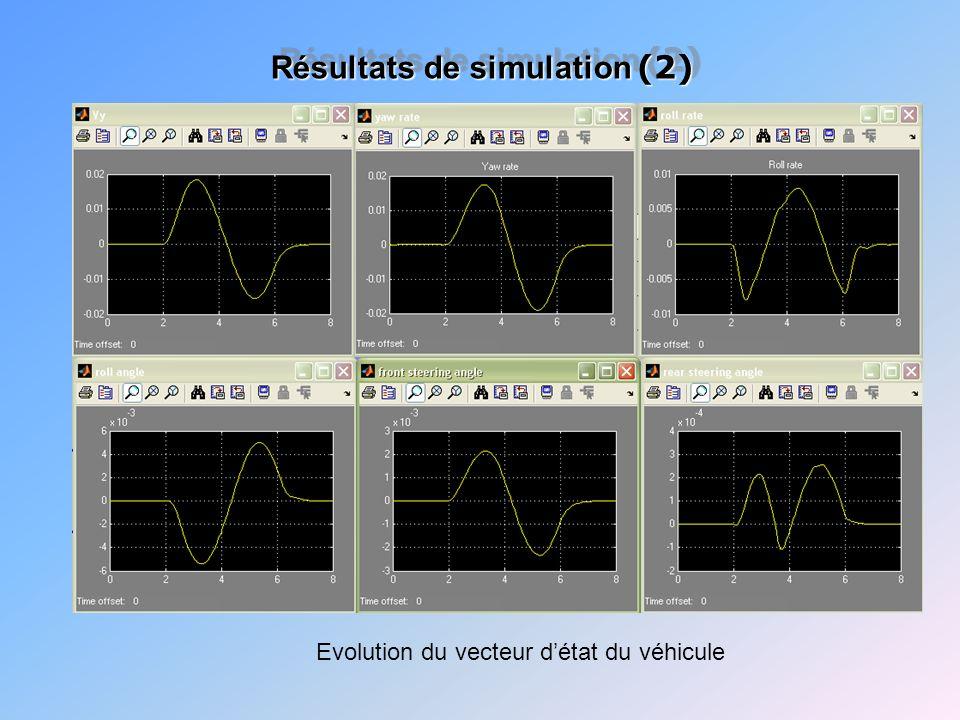 Evolution du vecteur détat du véhicule Résultats de simulation (2)