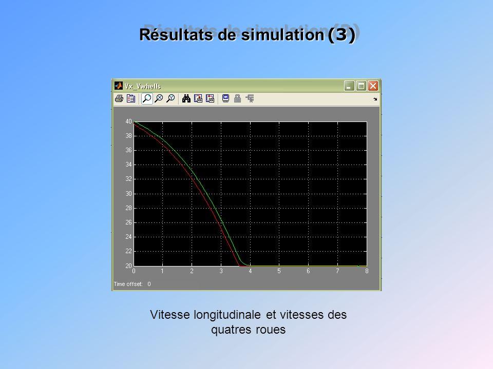 Vitesse longitudinale et vitesses des quatres roues Résultats de simulation (3)