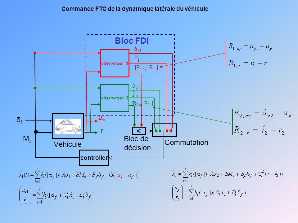 observateur 1 observateur 2 < Commutation Bloc de décision Véhicule â y1 r ayay [R 1,ay R 1,r ] â y2 [R 2,ay R 2,r ] Bloc FDI MzMz δfδf controller Commande FTC de la dynamique latérale du véhicule