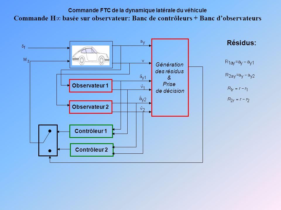 Génération des résidus & Prise de décision Observateur 1 Observateur 2 Contrôleur 1 Contrôleur 2 Résidus: Commande FTC de la dynamique latérale du véhicule Commande H basée sur observateur: Banc de contrôleurs + Banc dobservateurs