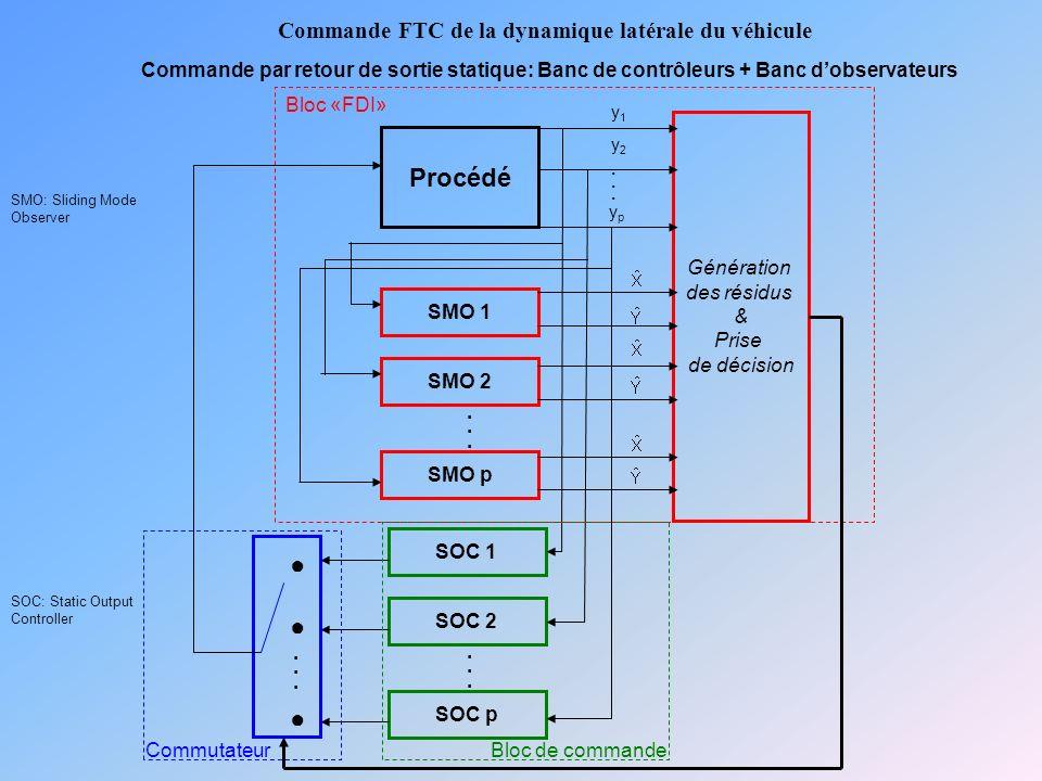 Commande FTC de la dynamique latérale du véhicule Commande par retour de sortie statique: Banc de contrôleurs + Banc dobservateurs Génération des résidus & Prise de décision SMO 1 Procédé......