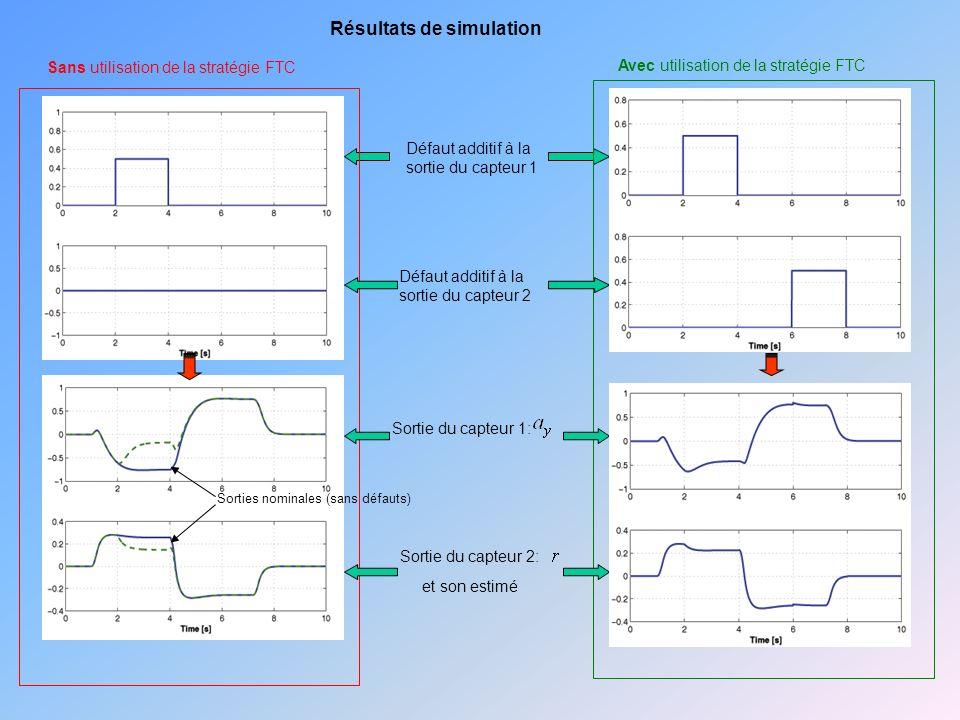 Défaut additif à la sortie du capteur 1 Défaut additif à la sortie du capteur 2 Sortie du capteur 1: Sortie du capteur 2: et son estimé Résultats de simulation Sans utilisation de la stratégie FTC Avec utilisation de la stratégie FTC Sorties nominales (sans défauts)