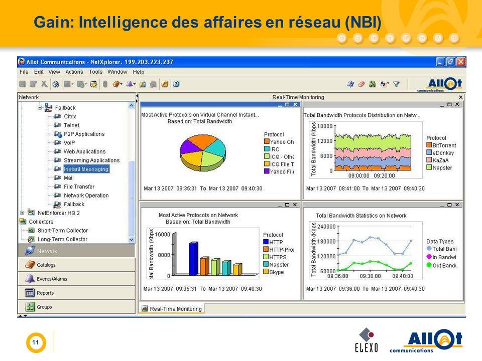 11 Gain: Intelligence des affaires en réseau (NBI)