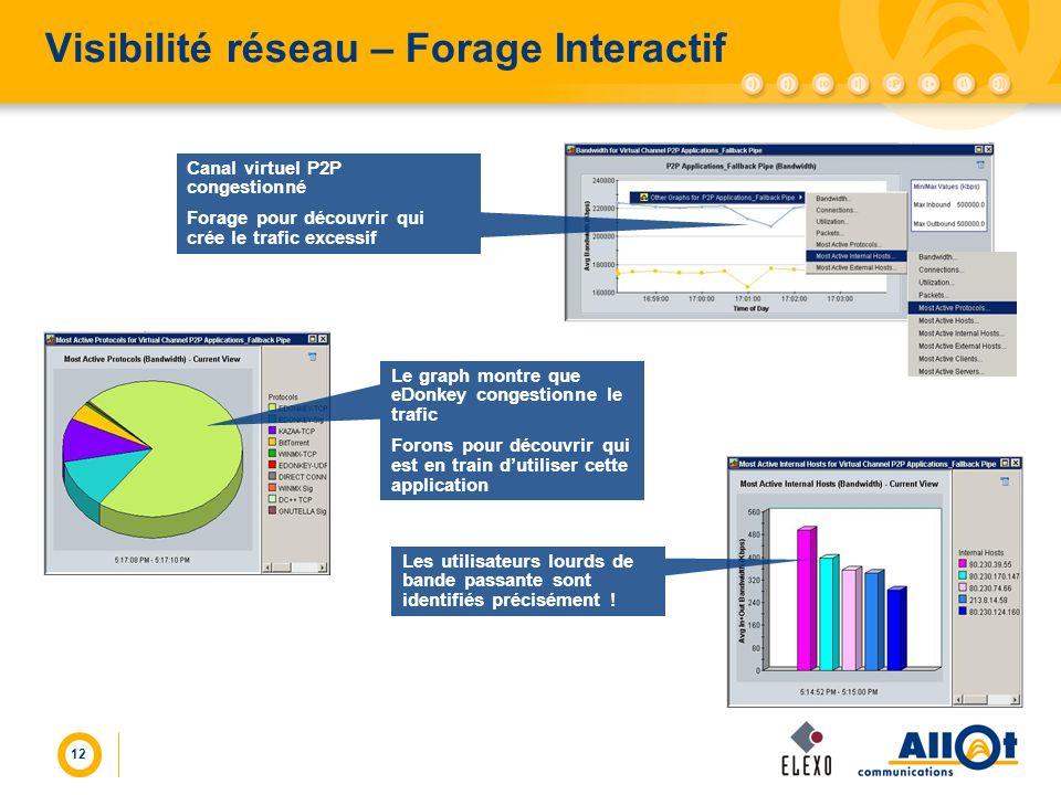 12 Visibilité réseau – Forage Interactif Le graph montre que eDonkey congestionne le trafic Forons pour découvrir qui est en train dutiliser cette app