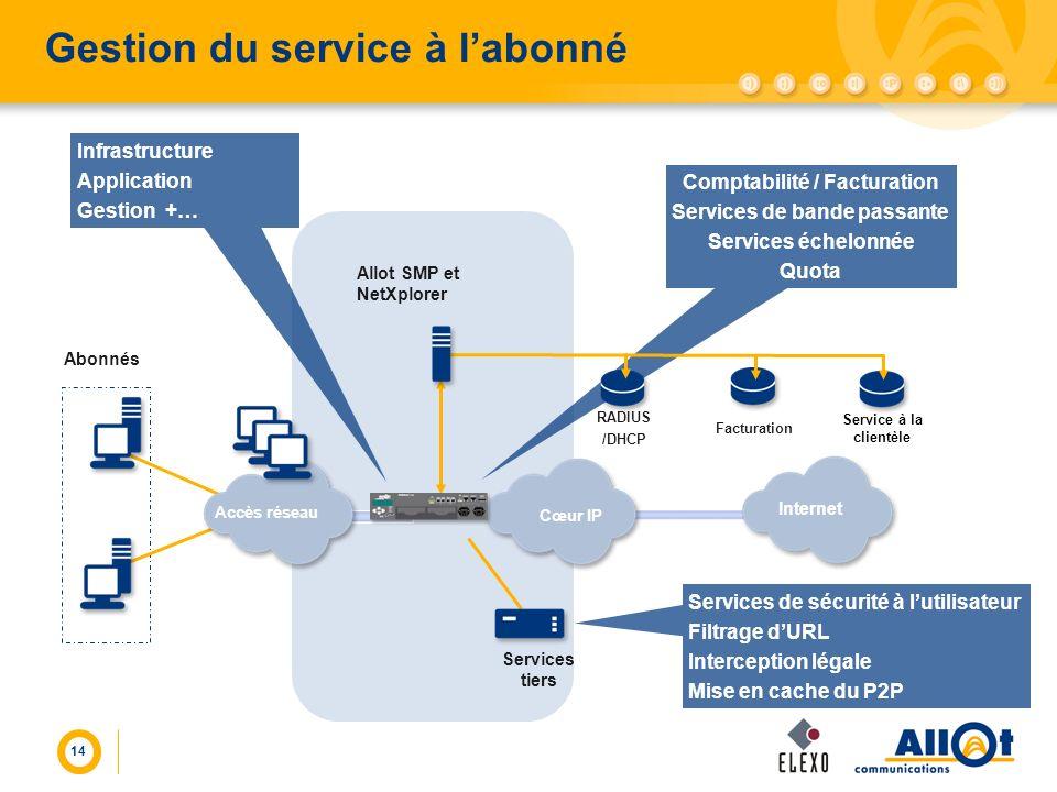 14 Gestion du service à labonné Comptabilité / Facturation Services de bande passante Services échelonnée Quota Abonnés Allot SMP et NetXplorer Cœur I