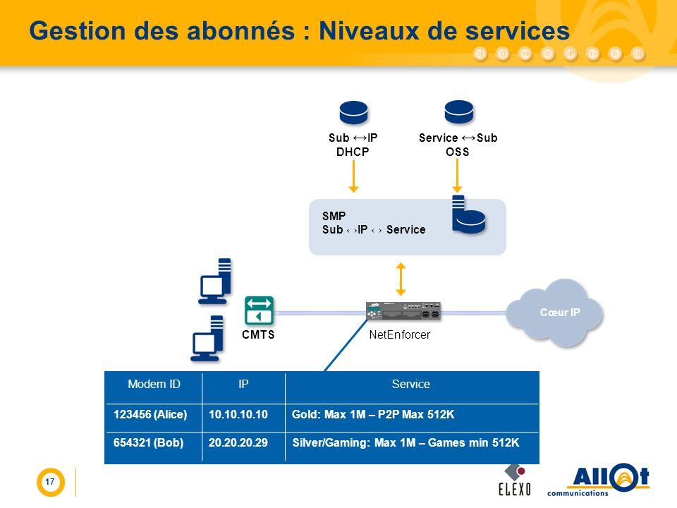 17 Gestion des abonnés : Niveaux de services CMTS SMP Sub IP Service Modem IDIPService 123456 (Alice)10.10.10.10Gold: Max 1M – P2P Max 512K 654321 (Bo