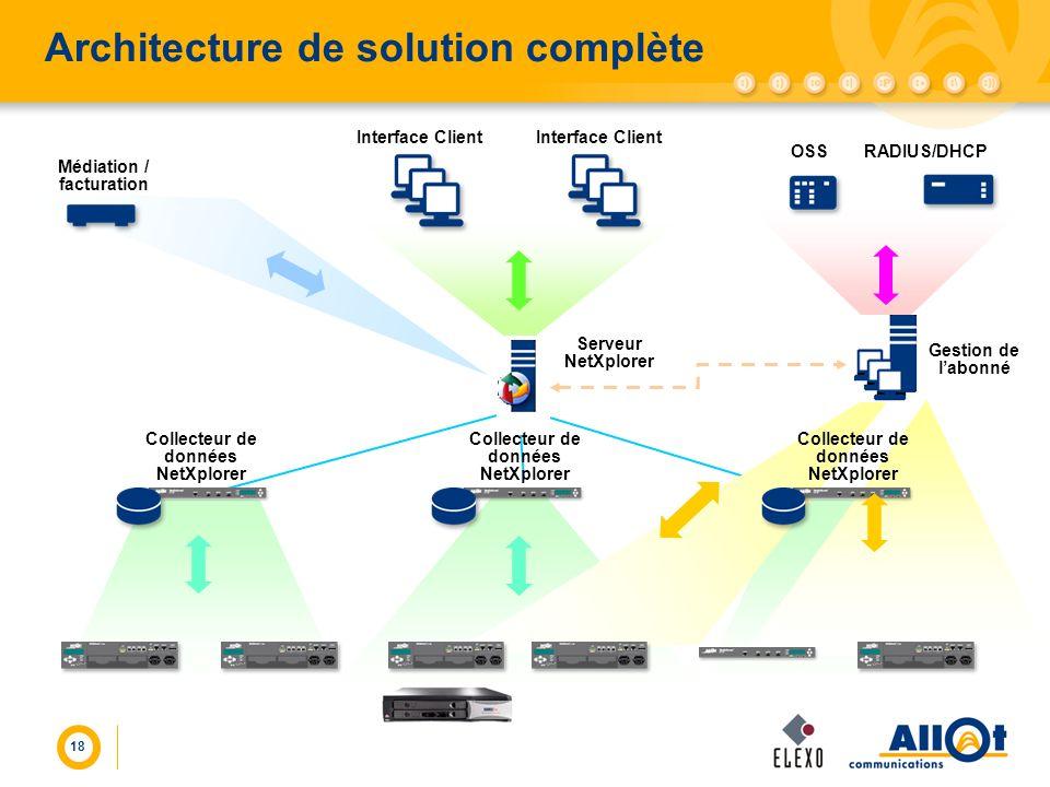 18 Collecteur de données NetXplorer Architecture de solution complète Interface Client Serveur NetXplorer Interface Client Gestion de labonné OSS RADI