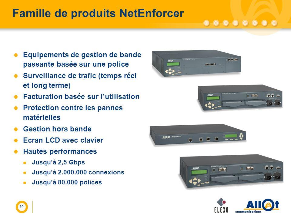 20 Famille de produits NetEnforcer Equipements de gestion de bande passante basée sur une police Surveillance de trafic (temps réel et long terme) Fac