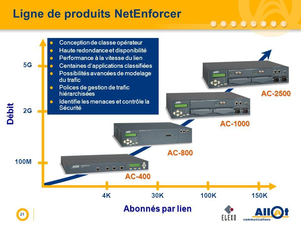 21 Ligne de produits NetEnforcer 2G 5G 100M Abonnés par lien Débit 4K30K100K150K Conception de classe opérateur Haute redondance et disponibilité Perf
