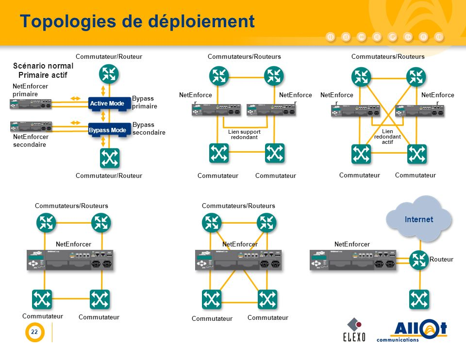 22 Topologies de déploiement Routeur NetEnforcer Internet Commutateur NetEnforcer Commutateur NetEnforcer secondaire NetEnforcer primaire Commutateur/Routeur Scénario normal Primaire actif Active Mode Bypass Mode Bypass primaire Bypass secondaire Commutateurs/Routeurs Commutateur NetEnforce r Lien support redondant NetEnforce r Commutateurs/Routeurs Commutateur NetEnforce r Lien redondant actif Commutateurs/Routeurs