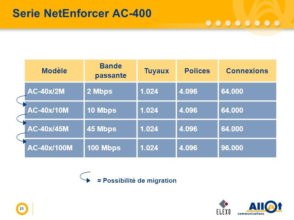 25 Serie NetEnforcer AC-400 Modèle Bande passante TuyauxPolicesConnexions AC-40x/2M2 Mbps1.0244.09664.000 AC-40x/10M10 Mbps1.0244.09664.000 AC-40x/45M