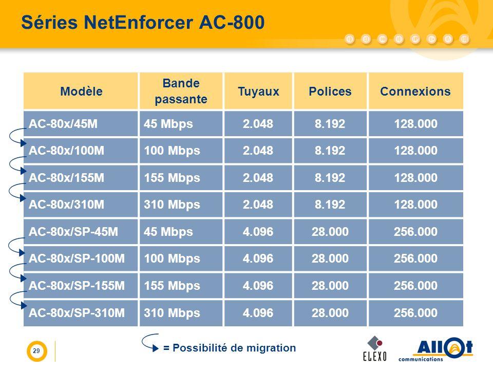 29 Modèle Bande passante TuyauxPolicesConnexions AC-80x/45M45 Mbps2.0488.192128.000 AC-80x/100M100 Mbps2.0488.192128.000 AC-80x/155M155 Mbps2.0488.192