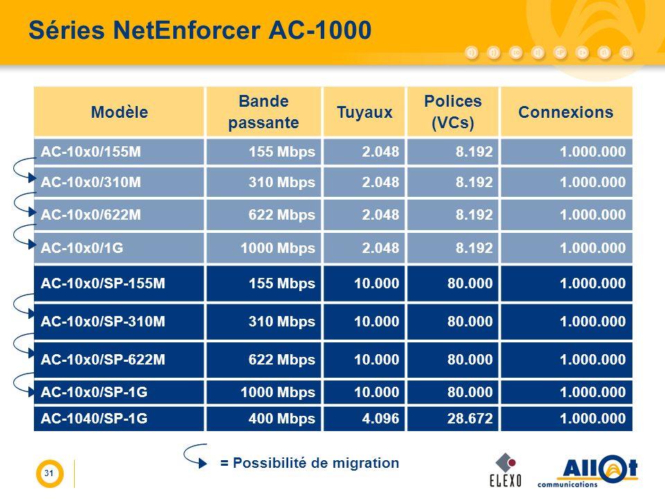 31 Séries NetEnforcer AC-1000 Modèle Bande passante Tuyaux Polices (VCs) Connexions AC-10x0/155M155 Mbps2.0488.1921.000.000 AC-10x0/310M310 Mbps2.0488