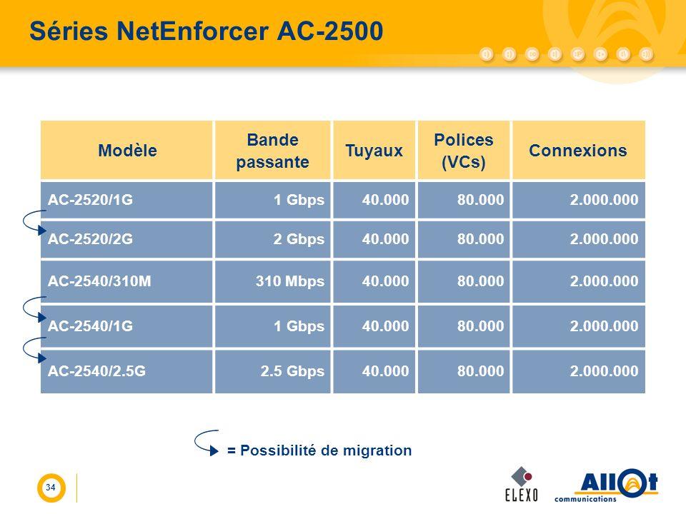 34 Séries NetEnforcer AC-2500 Modèle Bande passante Tuyaux Polices (VCs) Connexions AC-2520/1G1 Gbps40.00080.0002.000.000 AC-2520/2G2 Gbps40.00080.000