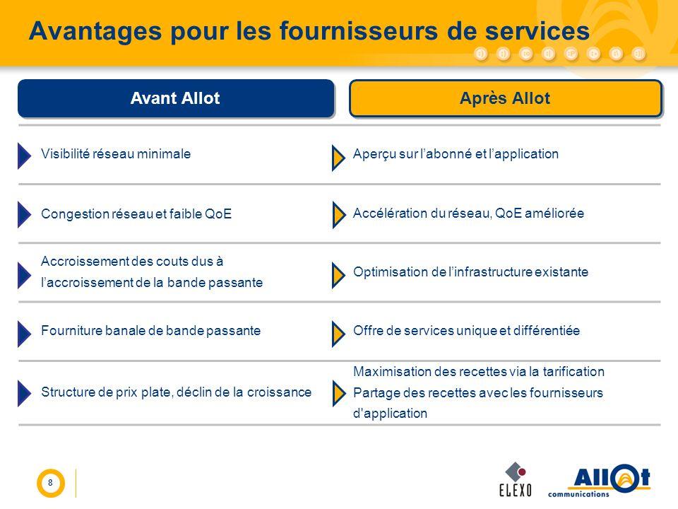 8 Avantages pour les fournisseurs de services Visibilité réseau minimaleAperçu sur labonné et lapplication Congestion réseau et faible QoE Accélératio