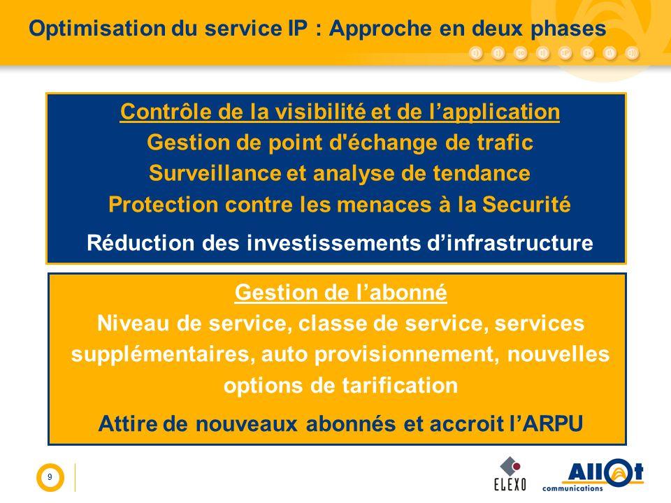 9 Optimisation du service IP : Approche en deux phases Contrôle de la visibilité et de lapplication Gestion de point d'échange de trafic Surveillance