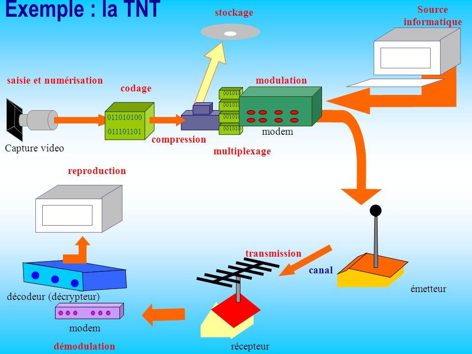 Exemple : la TNT saisie et numérisation Capture video stockage Source informatique émetteur récepteur codage 011010100 011101101 décodeur (décrypteur)