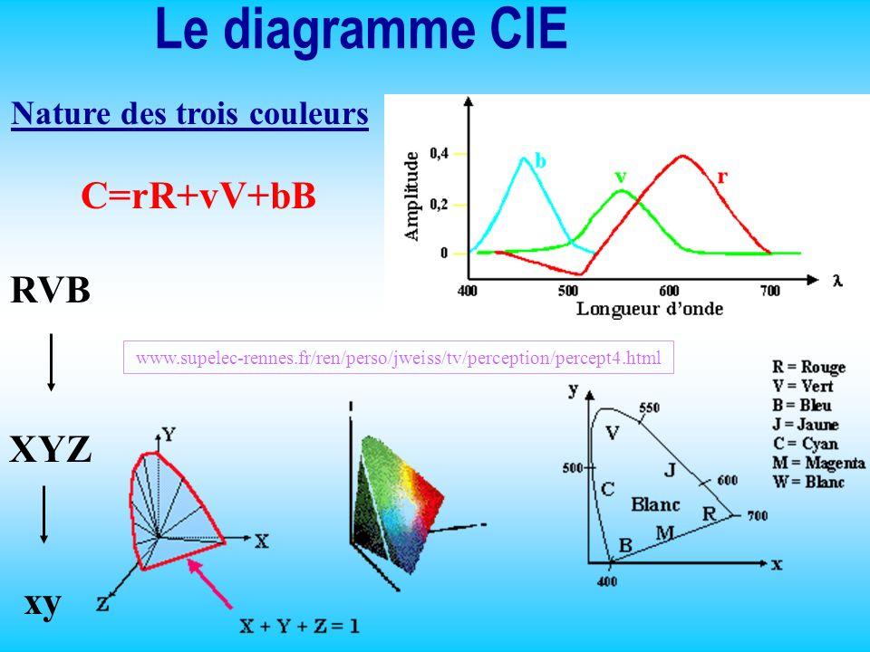 Le diagramme CIE Nature des trois couleurs C=rR+vV+bB RVB XYZ xy www.supelec-rennes.fr/ren/perso/jweiss/tv/perception/percept4.html