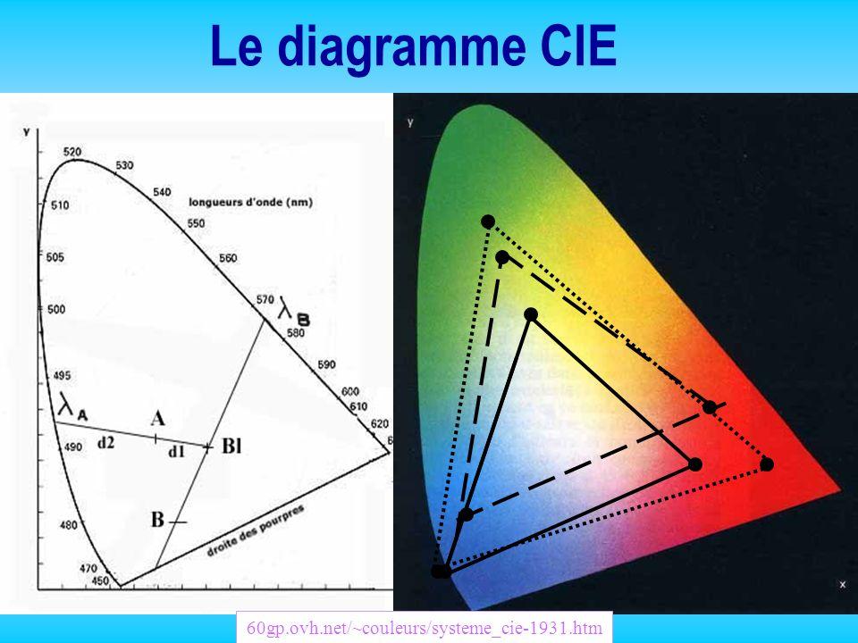 Le diagramme CIE lab (1976) l + simple et +uniforme l très utilisé dans l industrie l couvre tout le spectre visible l indépendant de toute technologie de reproduction des couleurs Couleur L : luminance a et b : 2 gammes de couleur a : vert au rouge b : bleu au jaune http:// 60gp.ovh.net/~couleurs/mode_cielab.htm