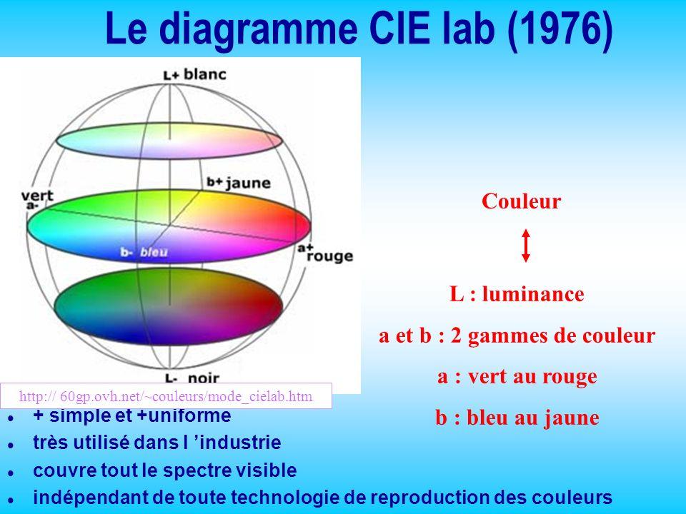 Le diagramme CIE lab (1976) l + simple et +uniforme l très utilisé dans l industrie l couvre tout le spectre visible l indépendant de toute technologi