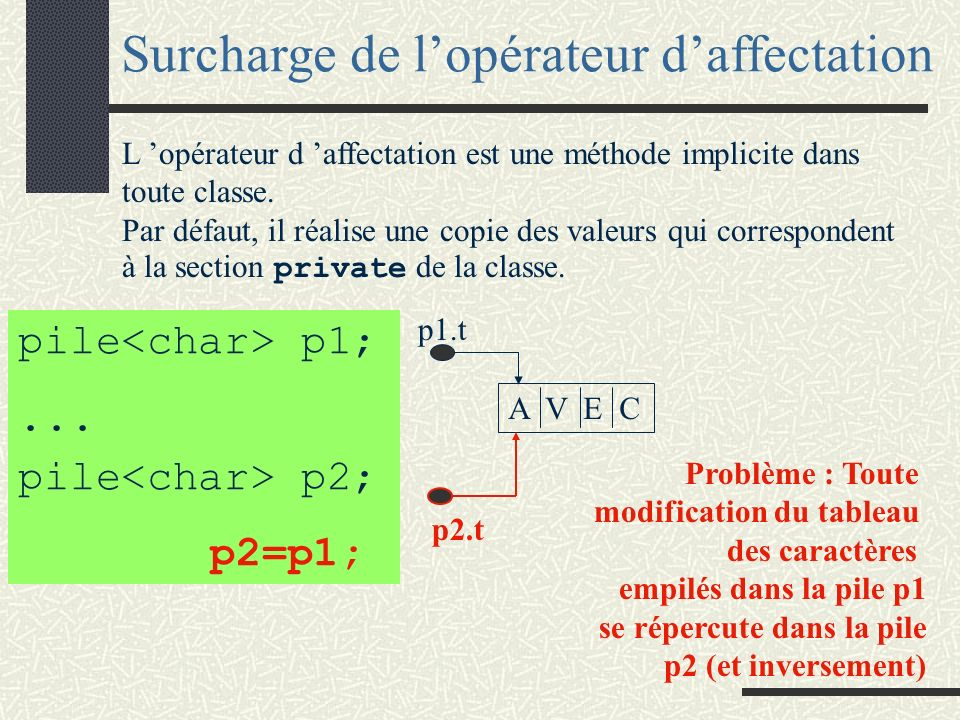 Implantation de la pile template <class X> void pile<X> :: empiler(const X& e){ if (indexSommet+1 < maximum) {indexSommet += 1; t[indexSommet] = e; }