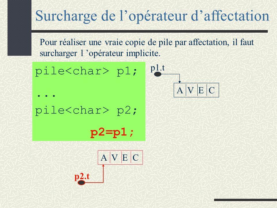 pile<char> p1;... L opérateur d affectation est une méthode implicite dans toute classe. Par défaut, il réalise une copie des valeurs qui corresponden
