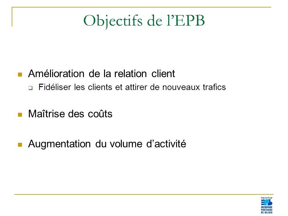 11 Objectifs de lEPB Amélioration de la relation client Fidéliser les clients et attirer de nouveaux trafics Maîtrise des coûts Augmentation du volume