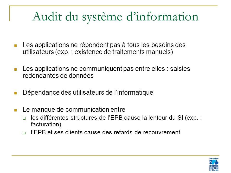 12 Audit du système dinformation Les applications ne répondent pas à tous les besoins des utilisateurs (exp. : existence de traitements manuels) Les a