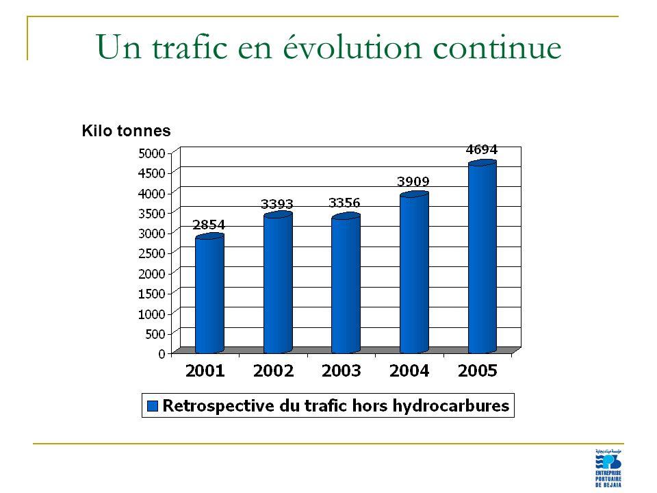 3 Un trafic en évolution continue Kilo tonnes