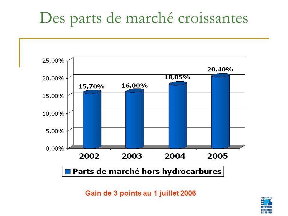 4 Des parts de marché croissantes Gain de 3 points au 1 juillet 2006