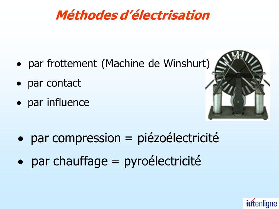 Champ électrostatique créé par un système de charges ponctuelles discrètes Le champ résultant en un point M est la somme des champs créés par chaque charge q 1 >0 M q 3 <0 q 2 >0 q 4 <0