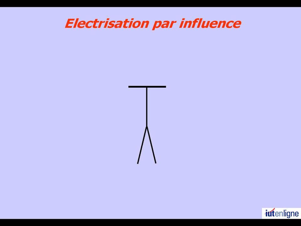 Mesures de la charge électrique Electroscope Mesure de la tension aux bornes d un condensateur Mesure de la déviation d un galvanoscope balistique + + + - - - - - - - - - - q Mesure q la force de Coulomb Charge Q Le spot revient le plus rapidement à sa position de repos sans la dépasser (rég.