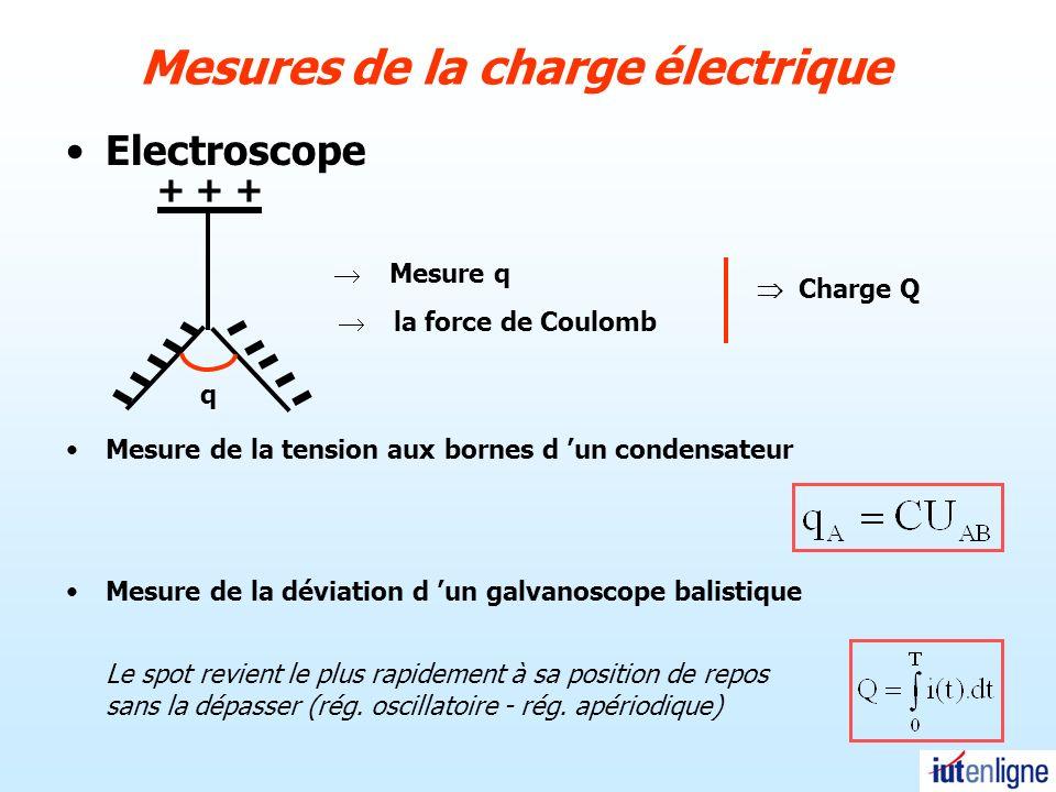 Expérience de Millikan (Nobel 1923) (voir Chap.2 Applications…)Chap.2 Applications Il s agit de l expérience de la goutte d huile de Millikan 1911.