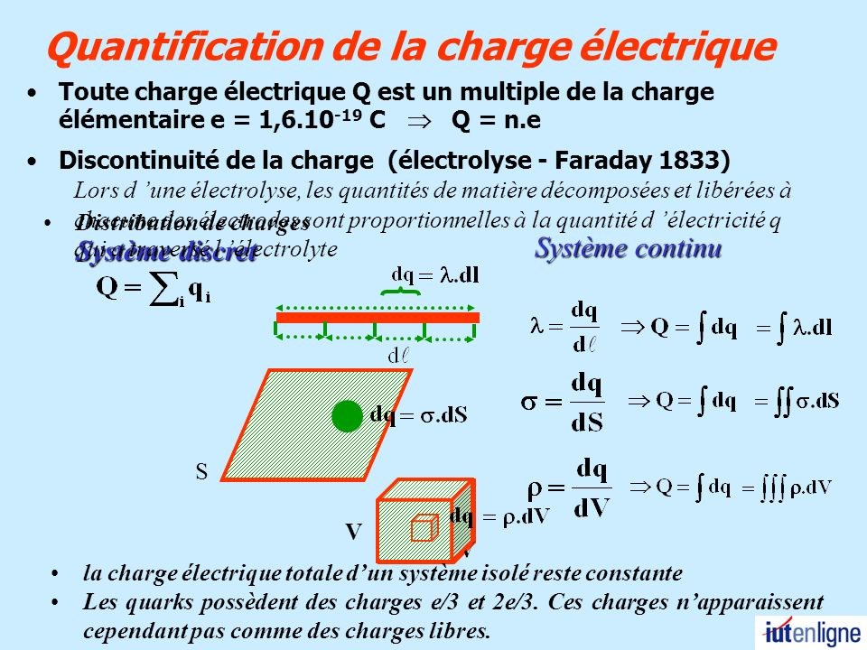 Matière Isolants (diélectriques) Conducteurs (Métaux) Absence de charges libres de se déplacer.
