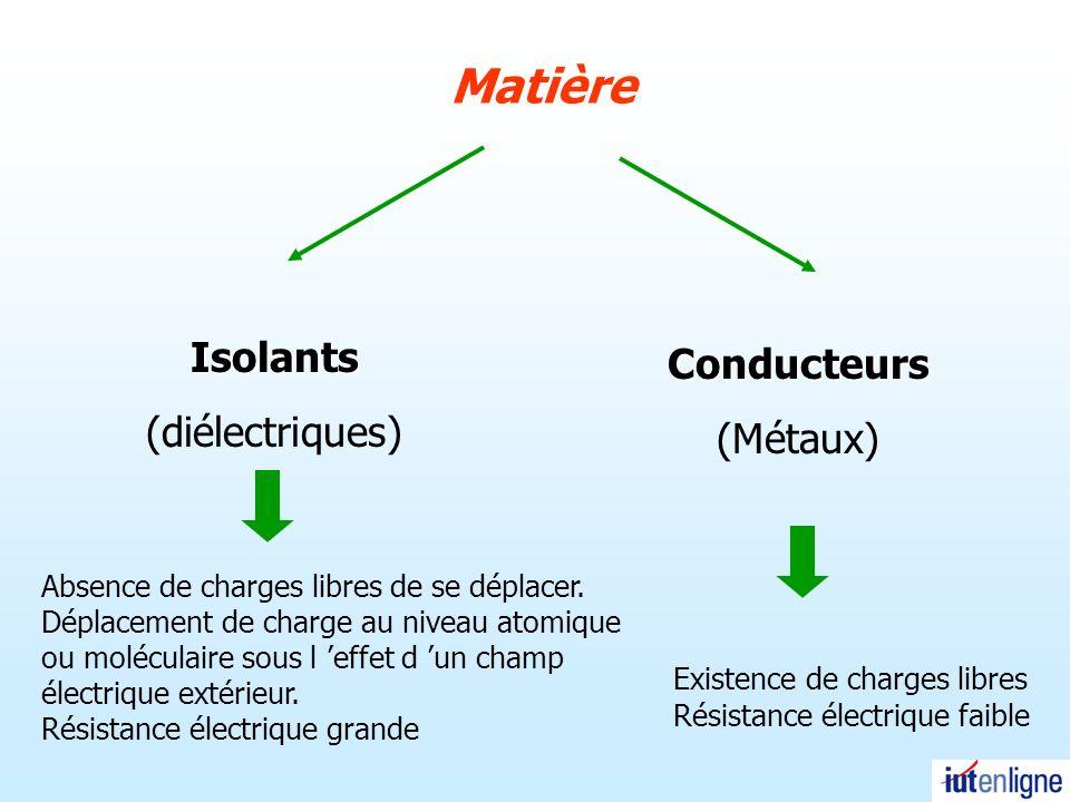 Loi de Coulomb Mesure faite à partir dune balance de torsion en 1784 q1q1 q2q2 u 1,2 r q1q1 q2q2 r q 1 et q 2 de signes différents q 1 et q 2 même signes > 0< 0 Loi définissant la charge électrique Force exercée par la charge 1 sur la charge 2