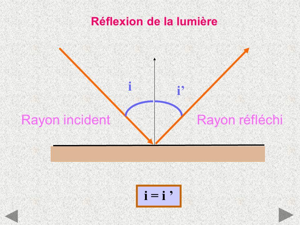 Réflexion de la lumière i i Rayon incidentRayon réfléchi i = i