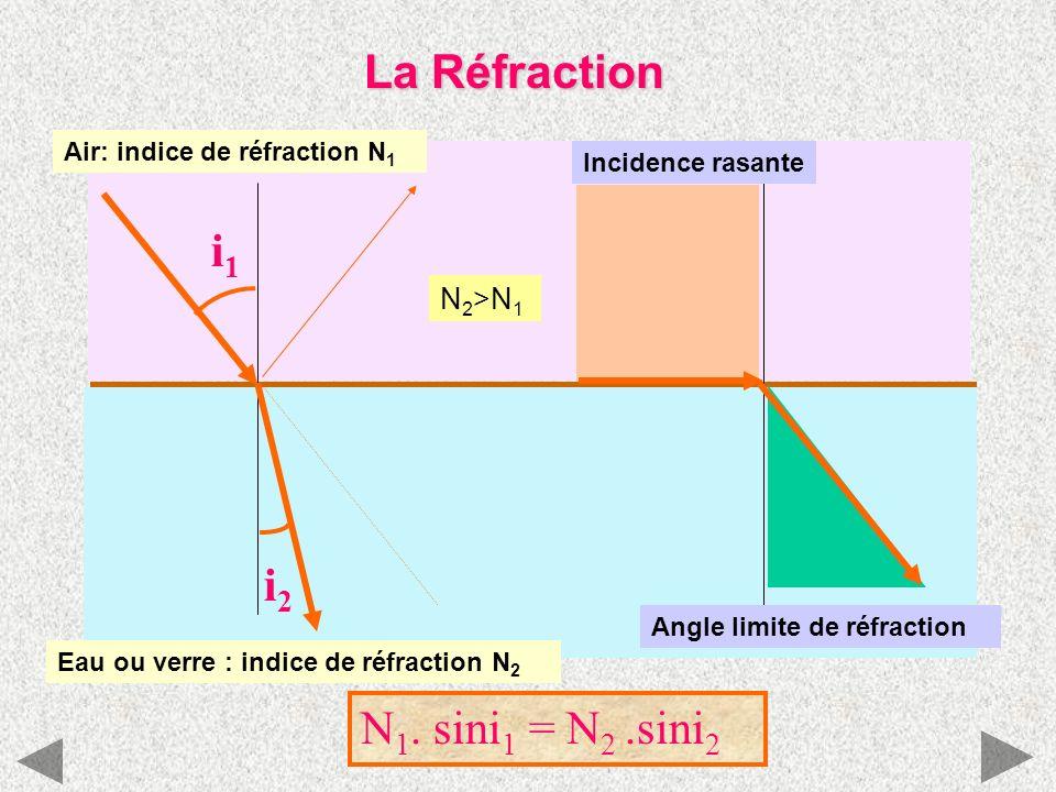 La Réfraction Air: indice de réfraction N 1 Eau ou verre : indice de réfraction N 2 i1i1 i2i2 N 2 >N 1 N 1. sini 1 = N 2.sini 2 Incidence rasante Angl