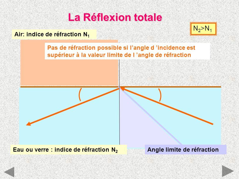 La Réflexion totale Air: indice de réfraction N 1 N 2 >N 1 Angle limite de réfractionEau ou verre : indice de réfraction N 2 Pas de réfraction possibl