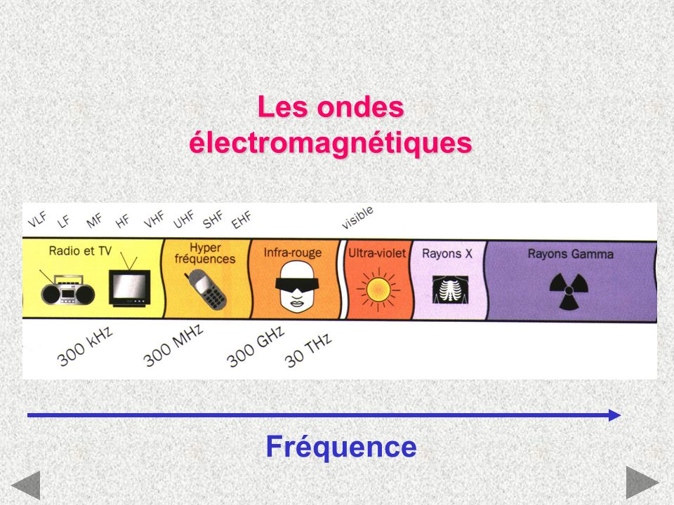 Les ondes électromagnétiques Fréquence