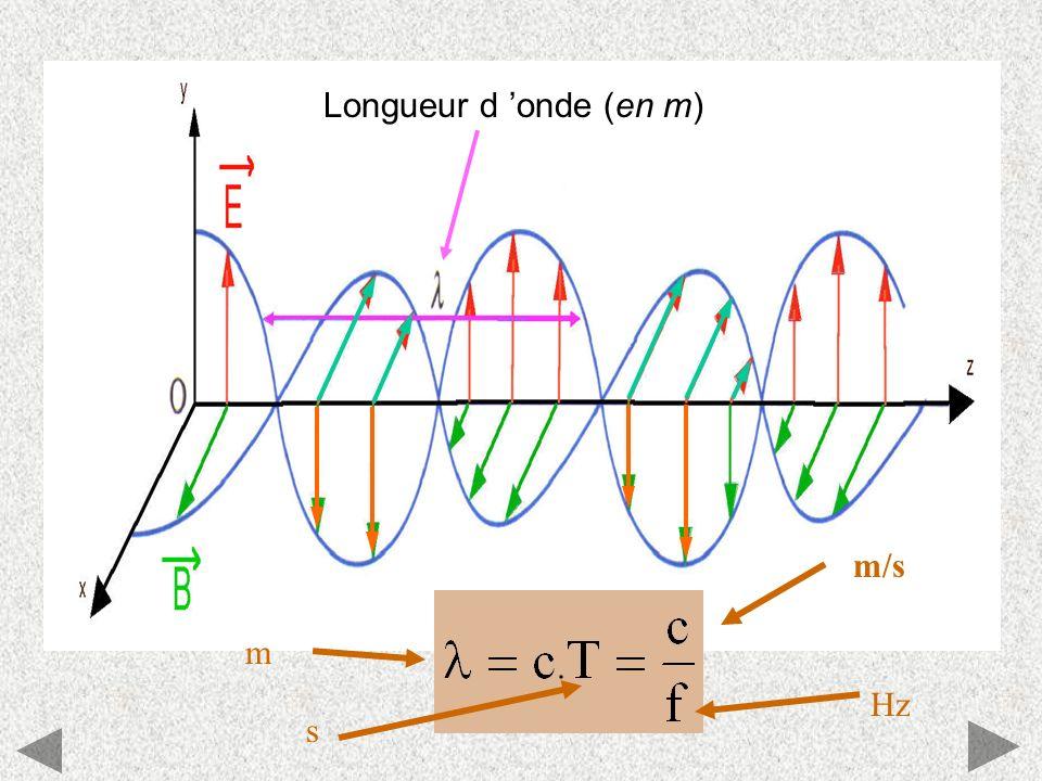 m/s Hz m s Longueur d onde (en m)
