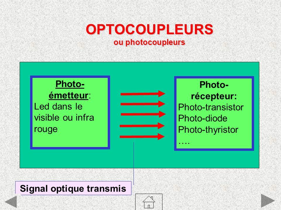 OPTOCOUPLEURS ou photocoupleurs Photo- émetteur: Led dans le visible ou infra rouge Photo- récepteur: Photo-transistor Photo-diode Photo-thyristor ….