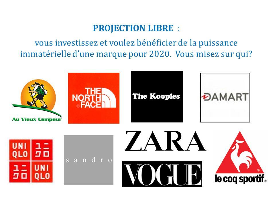 PROJECTION LIBRE : vous investissez et voulez bénéficier de la puissance immatérielle dune marque pour 2020. Vous misez sur qui?