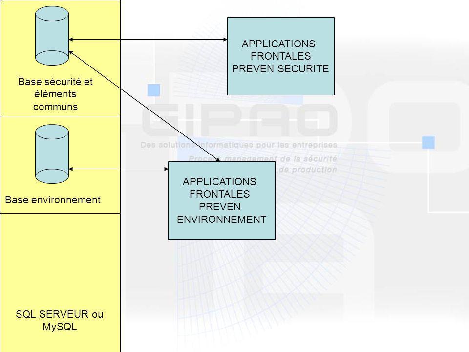 Base sécurité et éléments communs Base environnement SQL SERVEUR ou MySQL APPLICATIONS FRONTALES PREVEN SECURITE APPLICATIONS FRONTALES PREVEN ENVIRONNEMENT