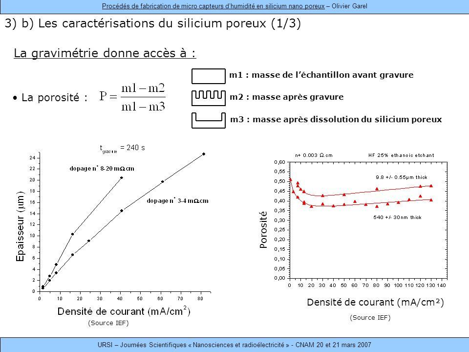La gravimétrie donne accès à : La porosité : m1 : masse de léchantillon avant gravure m2 : masse après gravure m3 : masse après dissolution du silicium poreux Densité de courant (mA/cm²) Porosité 3) b) Les caractérisations du silicium poreux (1/3) (Source IEF) Procédés de fabrication de micro capteurs dhumidité en silicium nano poreux – Olivier Garel URSI – Journées Scientifiques « Nanosciences et radioélectricité » - CNAM 20 et 21 mars 2007