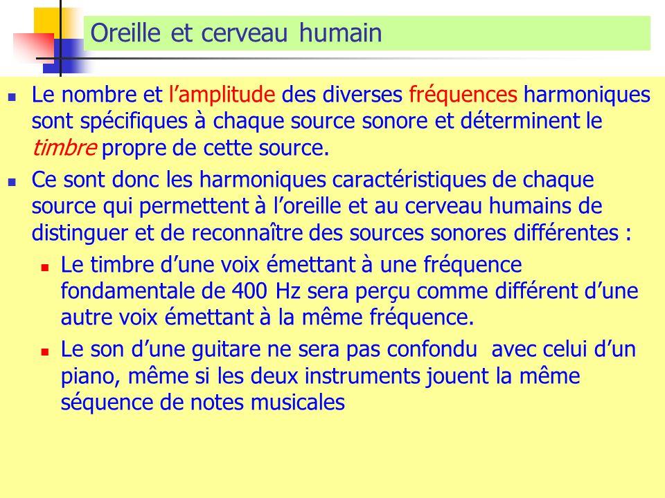 Oreille et cerveau humain Le nombre et lamplitude des diverses fréquences harmoniques sont spécifiques à chaque source sonore et déterminent le timbre